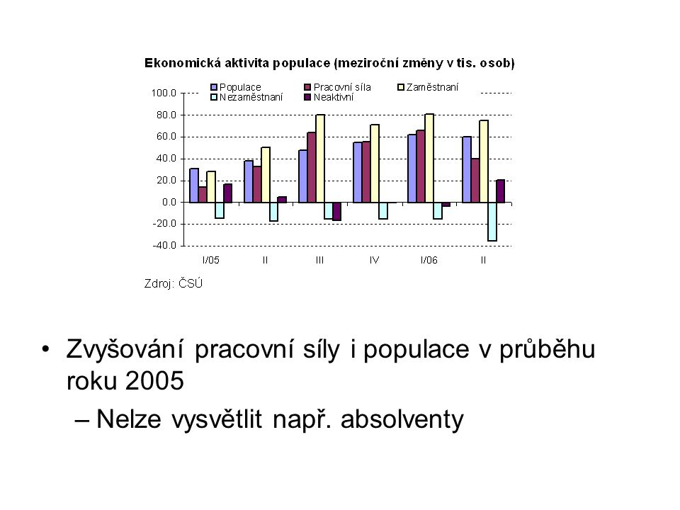 Zvyšování zahraniční zaměstnanosti (cca 50 tisíc osob v roce 2005) –Převážně Slováci a Ukrajinci, s odstupem Poláci –Evidence v bilanci služeb platební bilance –Vliv poptávky po práci nebo vstupu do EU?