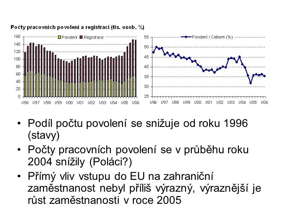 Podíl počtu povolení se snižuje od roku 1996 (stavy) Počty pracovních povolení se v průběhu roku 2004 snížily (Poláci ) Přímý vliv vstupu do EU na zahraniční zaměstnanost nebyl příliš výrazný, výraznější je růst zaměstnanosti v roce 2005