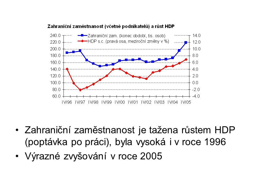 Zahraniční zaměstnanost vysoká a roste zejména ve zpracovatelském průmyslu, stavebnictví, nemovitostech a pronájmu