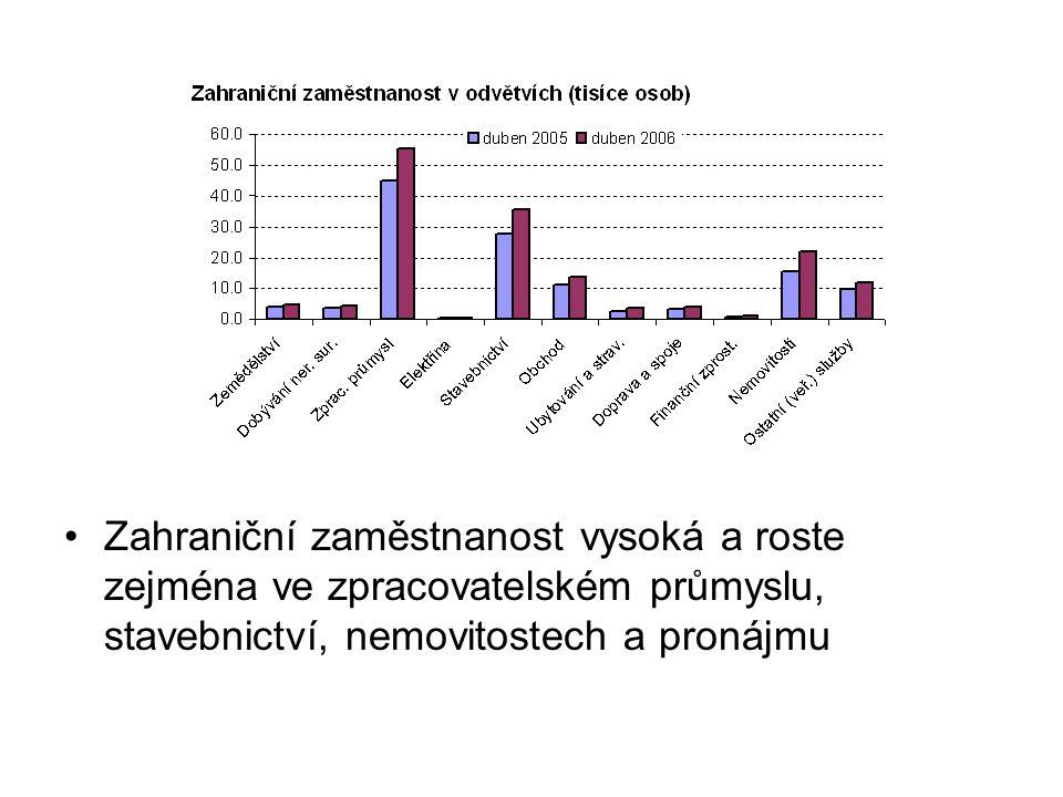 Počty cizinců se zvyšují v odvětvích, kde roste poptávka po práci (spíše zaplňování mezer) Residenti obsahují i cizince (VŠPS šetří byty)