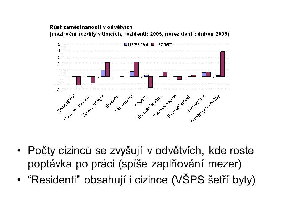 Více Slováků ve zpracovatelském průmyslu, nemovitostech a netržních službách Ukrajinci převážně ve stavebnictví