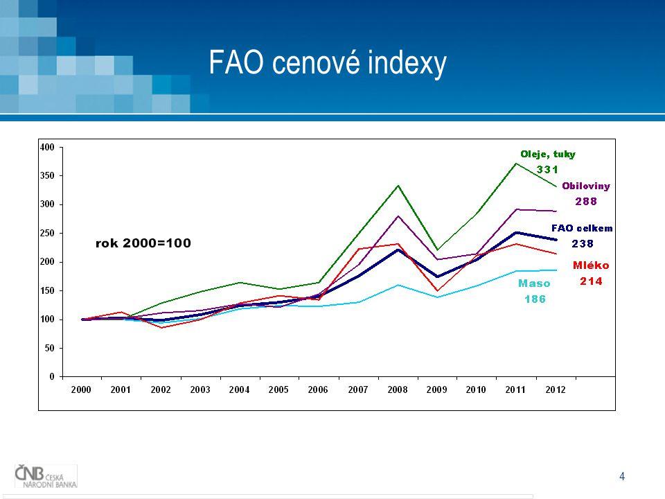 4 FAO cenové indexy
