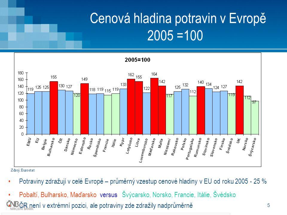 5 Cenová hladina potravin v Evropě 2005 =100 Potraviny zdražují v celé Evropě – průměrný vzestup cenové hladiny v EU od roku 2005 - 25 % Pobaltí, Bulh