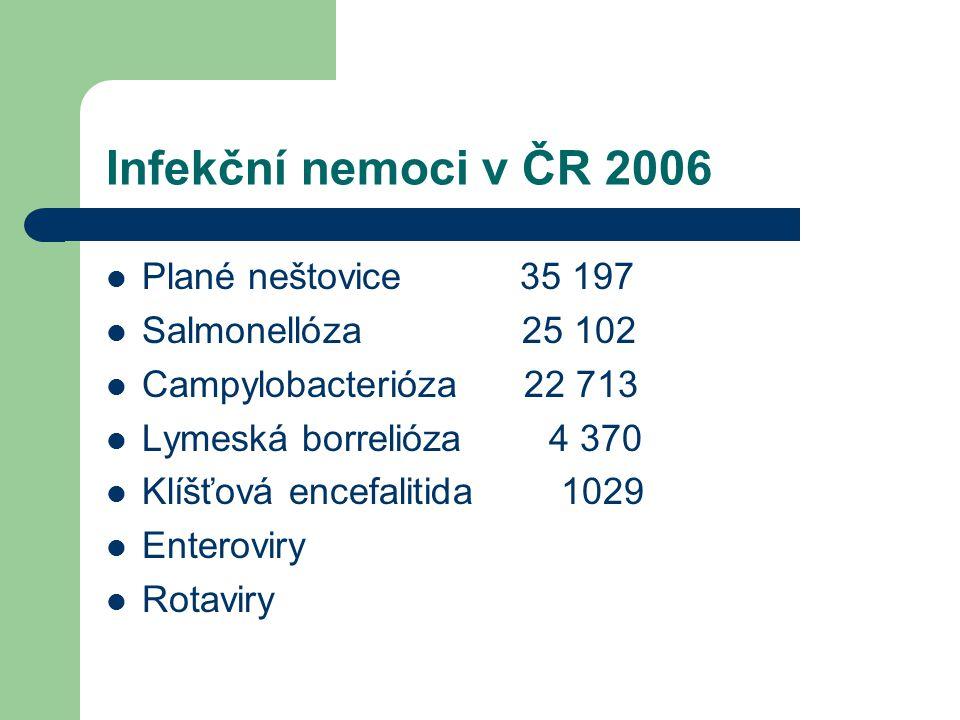 Infekční nemoci v ČR 2006 Plané neštovice 35 197 Salmonellóza 25 102 Campylobacterióza 22 713 Lymeská borrelióza 4 370 Klíšťová encefalitida 1029 Ente