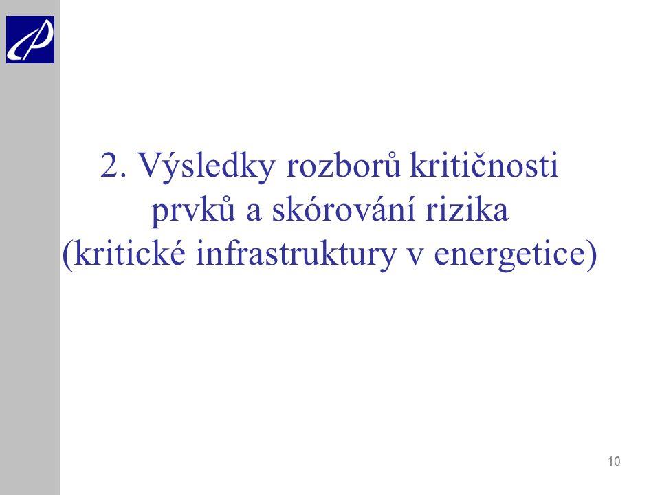 10 2. Výsledky rozborů kritičnosti prvků a skórování rizika (kritické infrastruktury v energetice)