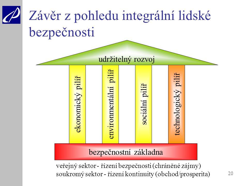 20 Závěr z pohledu integrální lidské bezpečnosti bezpečnostní základna ekonomický pilířenvironmentální pilířsociální pilíř udržitelný rozvoj technolog
