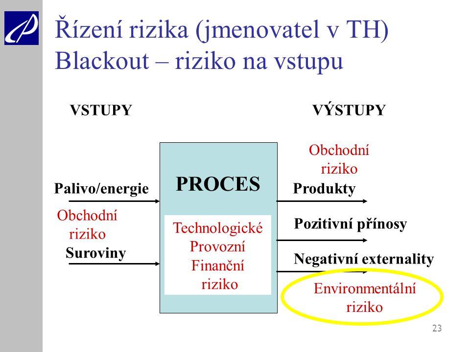 23 Řízení rizika (jmenovatel v TH) Blackout – riziko na vstupu PROCES Palivo/energie Suroviny VSTUPYVÝSTUPY Produkty Pozitivní přínosy Negativní exter
