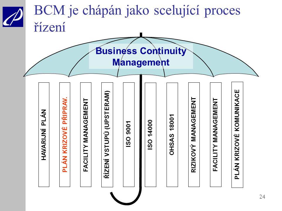 24 Business Continuity Management H A V A R I J N Í P L Á N P L Á N K R I Z O V É P Ř I P R A V. Ř Í Z E N Í V S T U P Ů ( U P S T E R A M ) F A C I L