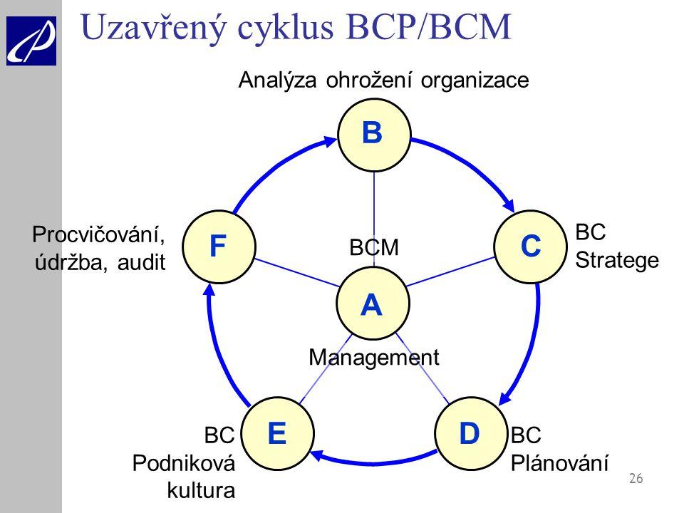 26 Uzavřený cyklus BCP/BCM BCM Management Analýza ohrožení organizace BC Stratege BC Plánování BC Podniková kultura Procvičování, údržba, audit A B C