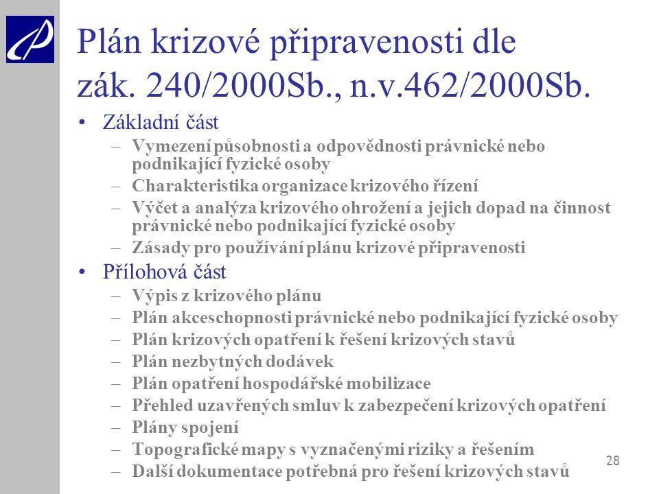 28 Plán krizové připravenosti dle zák. 240/2000Sb., n.v.462/2000Sb. Základní část –Vymezení působnosti a odpovědnosti právnické nebo podnikající fyzic