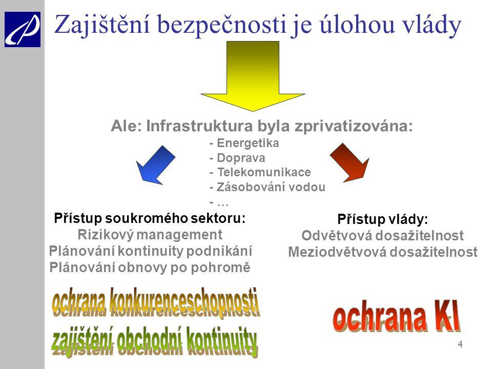 4 Ale: Infrastruktura byla zprivatizována: - Energetika - Doprava - Telekomunikace - Zásobování vodou - … Přístup soukromého sektoru: Rizikový managem