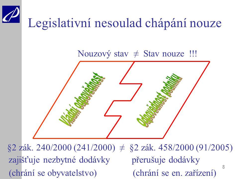 8 Legislativní nesoulad chápání nouze Nouzový stav ≠ Stav nouze !!! §2 zák. 240/2000 (241/2000) ≠ §2 zák. 458/2000 (91/2005) zajišťuje nezbytné dodávk