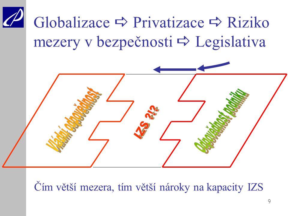 9 Globalizace  Privatizace  Riziko mezery v bezpečnosti  Legislativa Čím větší mezera, tím větší nároky na kapacity IZS