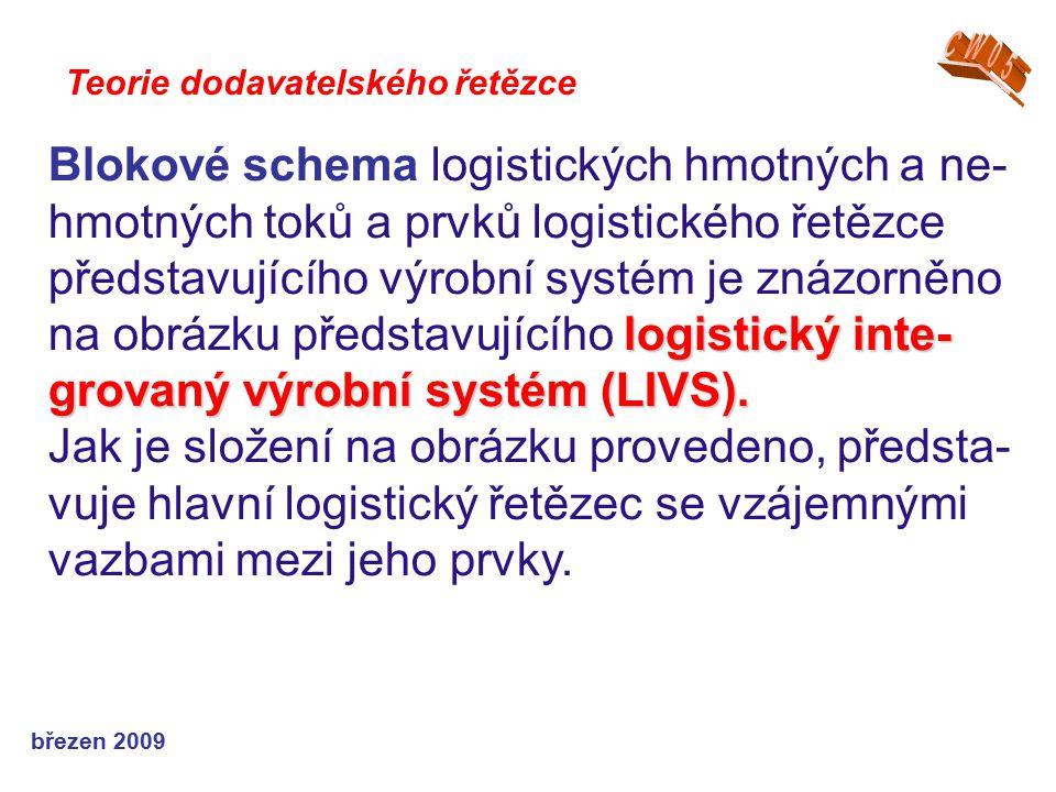 březen 2009 Teorie dodavatelského řetězce logistický inte- grovaný výrobní systém (LIVS). Blokové schema logistických hmotných a ne- hmotných toků a p