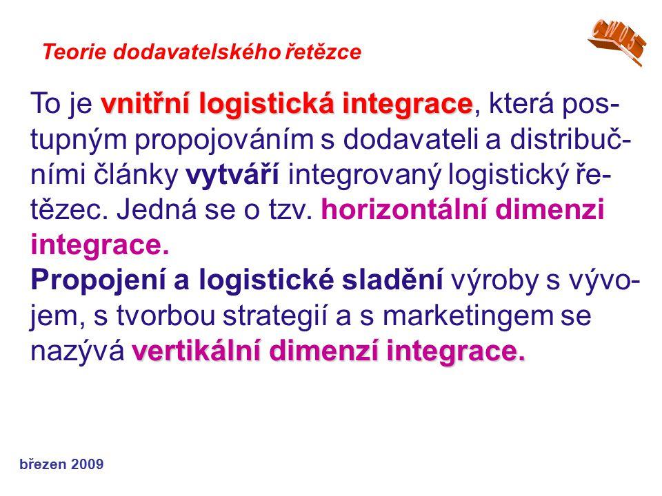 březen 2009 Teorie dodavatelského řetězce vnitřní logistická integrace To je vnitřní logistická integrace, která pos- tupným propojováním s dodavateli
