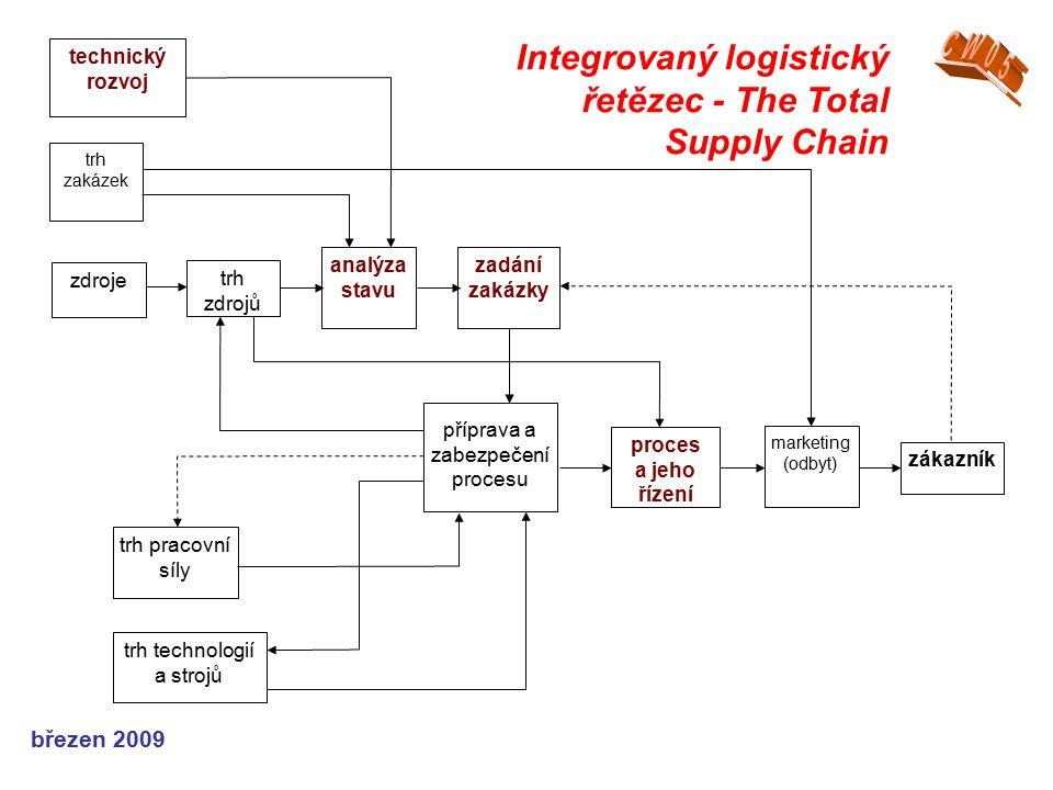 březen 2009 technický rozvoj trh zakázek zdroje trh zdrojů analýza stavu zadání zakázky příprava a zabezpečení procesu proces a jeho řízení marketing