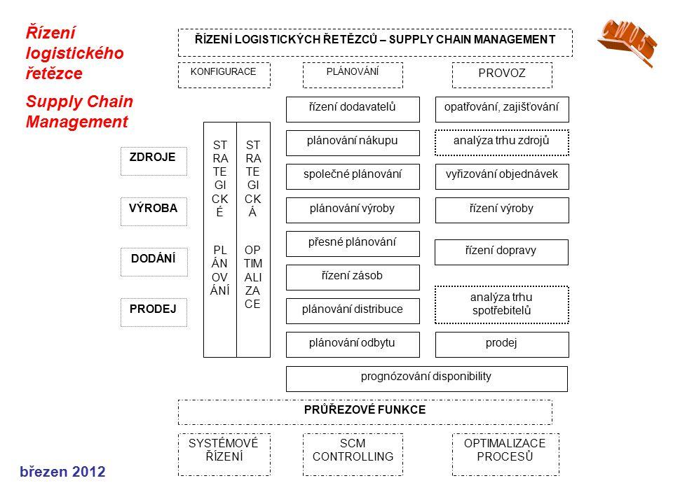březen 2012 Řízení logistického řetězce Supply Chain Management ŘÍZENÍ LOGISTICKÝCH ŘETĚZCŮ – SUPPLY CHAIN MANAGEMENT ZDROJE PRODEJ DODÁNÍ VÝROBA ST R