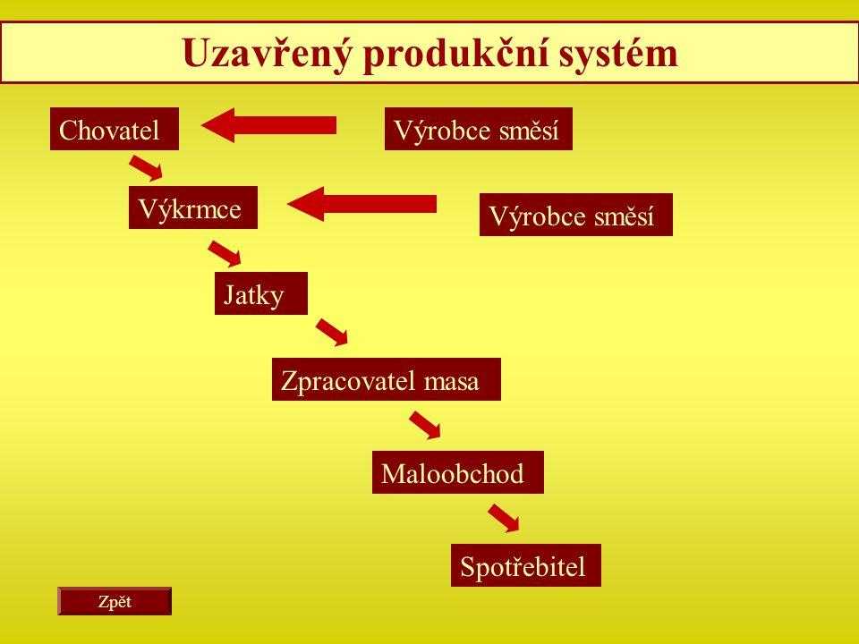 Chovatel Uzavřený produkční systém Výkrmce Jatky Zpracovatel masa Maloobchod Spotřebitel Výrobce směsí