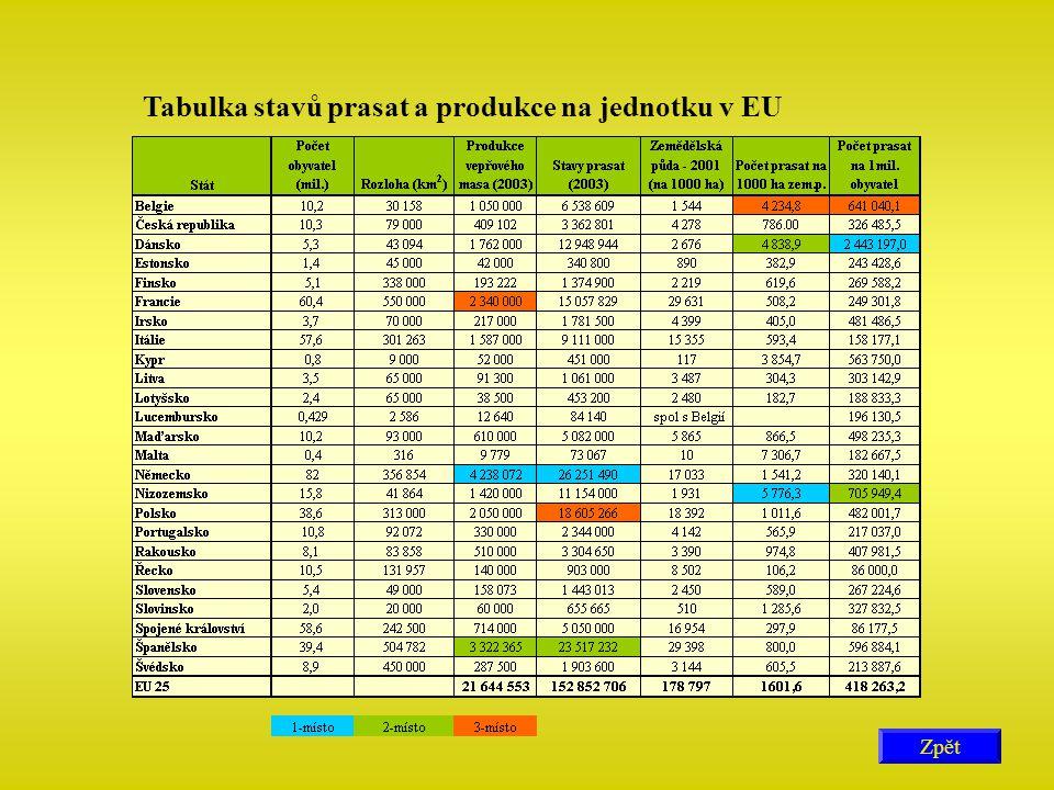 Tabulka stavů prasat a produkce na jednotku v EU Zpět