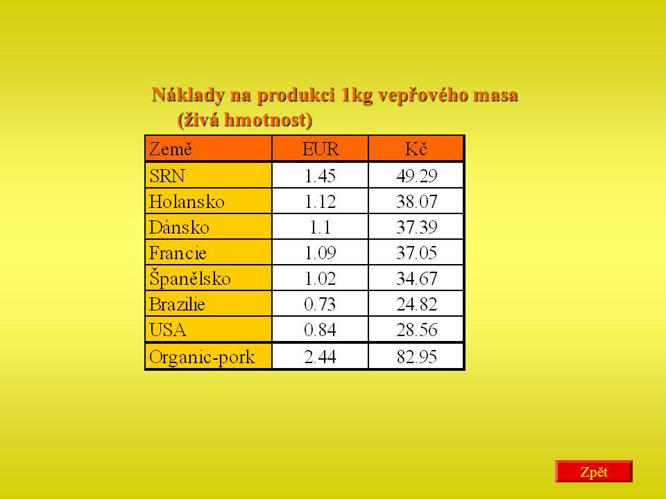 Náklady na produkci 1kg vepřového masa (živá hmotnost) (živá hmotnost)