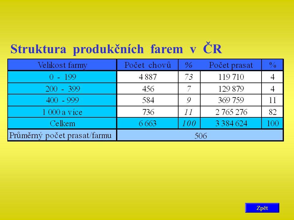 Struktura produkčních farem v ČR Zpět