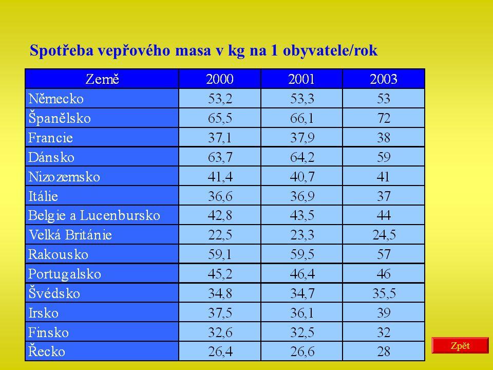 Spotřeba vepřového masa v kg na 1 obyvatele/rok Zpět