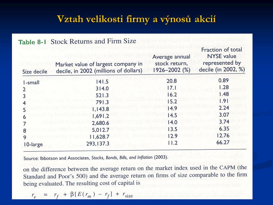 Vztah velikosti firmy a výnosů akcií