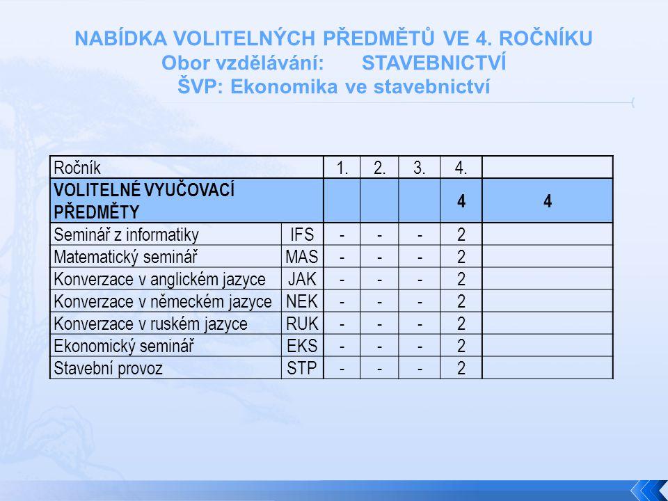 Ročník1.2.3.4.
