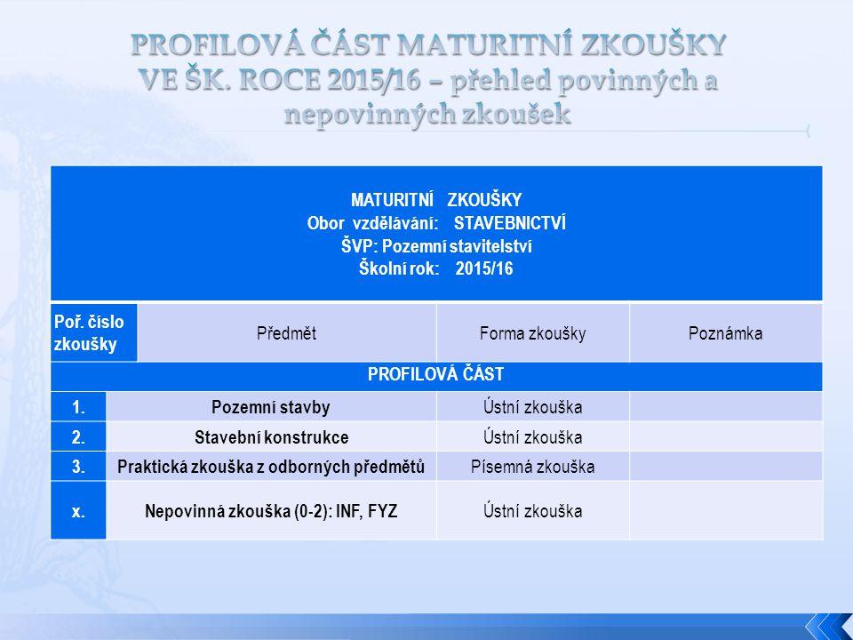 MATURITNÍ ZKOUŠKY Obor vzdělávání: STAVEBNICTVÍ ŠVP: Pozemní stavitelství Školní rok: 2015/16 Poř.