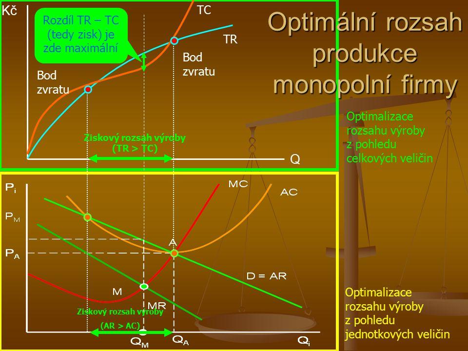 Optimální rozsah produkce monopolní firmy (maximalizace zisku) Q M MC = S AC MR D = AR A PMPM PAPA Q A P i Q i M Pokud by monopolní firma chtěla vyrábět objem Q A, znamenalo by to, že mezní náklad každé prodané jednotky od produkce vyšší než Q M bude vyšší než mezní příjem z této jednotky, což bude snižovat předchozí zisk dosahovaný při Q M Celkové příjmy TR M = AR M * Q M Zisk AC M AR M Tento bod vyjadřuje rovnováhu na trhu (D=S).