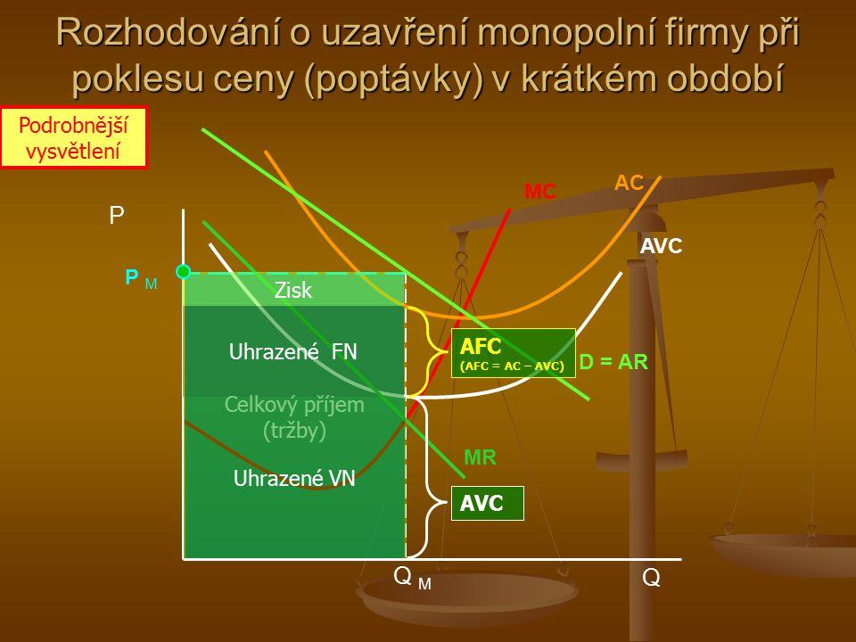 Optimální rozsah produkce monopolní firmy při poklesu poptávky Q M MC = S AC MR D = AR A PMPM PAPA Q A P i Q i M Zisk AC M AR M =