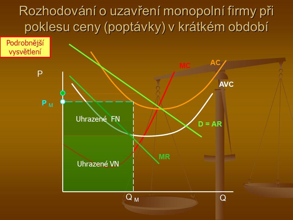 Celkový příjem (tržby) Rozhodování o uzavření monopolní firmy při poklesu ceny (poptávky) v krátkém období Q M MC AC P MP M P Q AVC MR D = AR Uhrazené