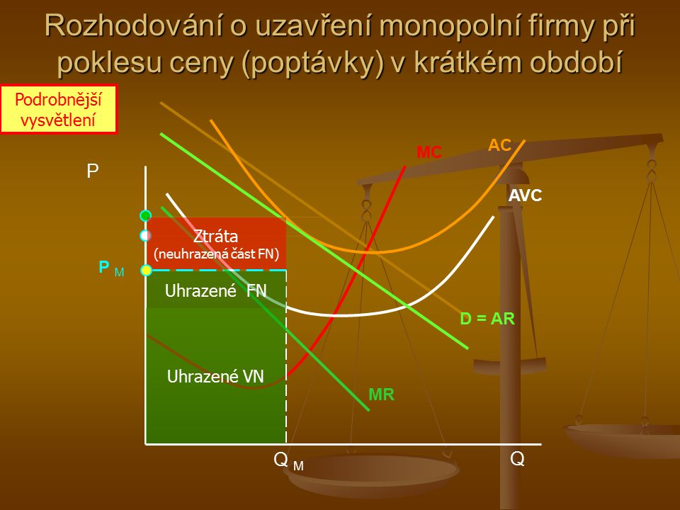 Q M MC AC P MP M P Q AVC MR D = AR Uhrazené VN Uhrazené FN Rozhodování o uzavření monopolní firmy při poklesu ceny (poptávky) v krátkém období Podrobn