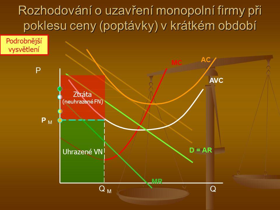Q M MC AC P MP M P Q AVC MR D = AR Uhrazené VN Uhrazené FN Ztráta (neuhrazená část FN) Rozhodování o uzavření monopolní firmy při poklesu ceny (poptáv