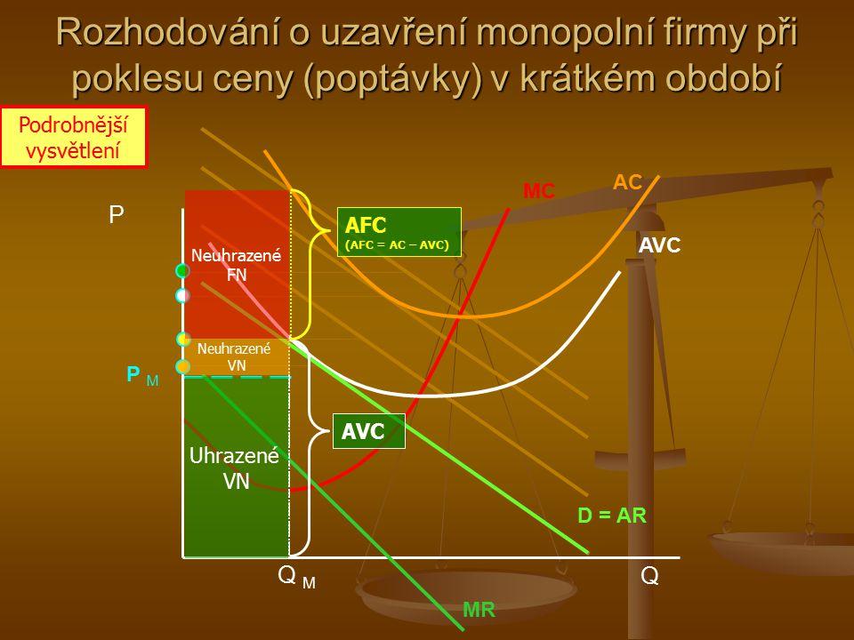 Q M MC AC P MP M P Q AVC MR D = AR Uhrazené VN Rozhodování o uzavření monopolní firmy při poklesu ceny (poptávky) v krátkém období Ztráta (neuhrazené