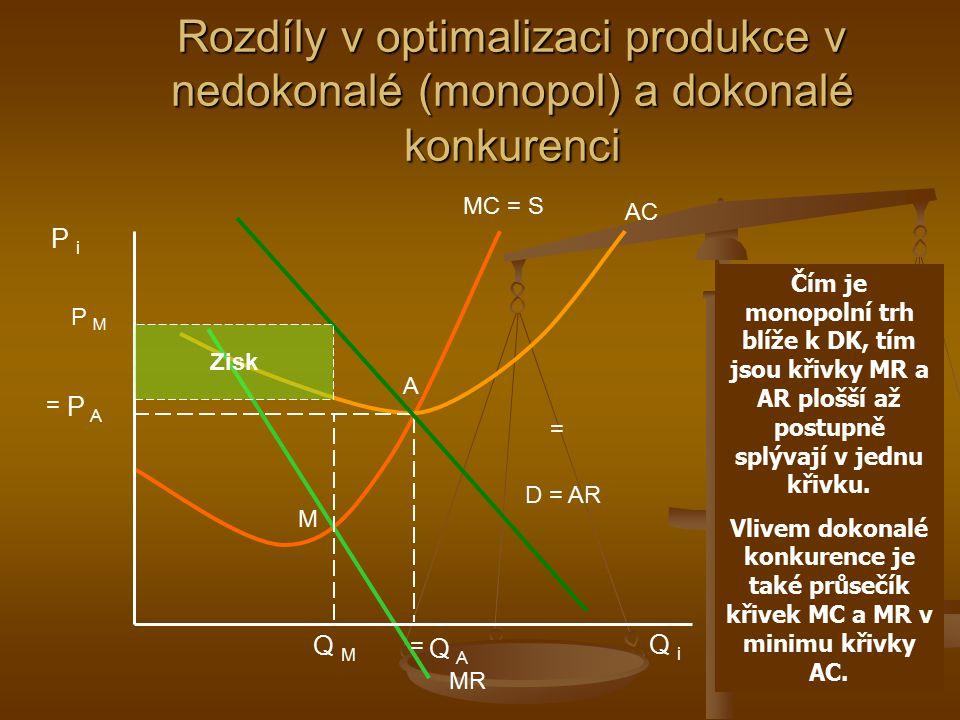 Alokační a výrobní efektivnost monopolu Alokační neefektivnost monopolu se dá vyjádřit tím, že není vyráběn takový výstup, jaký si spotřebitelé přejí, ale je vyráběn menší výstup a za vyšší cenu než v DK (vznikají náklady mrtvé váhy – DWL) Alokační neefektivnost monopolu se dá vyjádřit tím, že není vyráběn takový výstup, jaký si spotřebitelé přejí, ale je vyráběn menší výstup a za vyšší cenu než v DK (vznikají náklady mrtvé váhy – DWL) Výrobní neefektivnost spočívá v tom, že monopol oproti DK nevyrábí s minimálními AC (a to ani v dlouhém období) Výrobní neefektivnost spočívá v tom, že monopol oproti DK nevyrábí s minimálními AC (a to ani v dlouhém období)