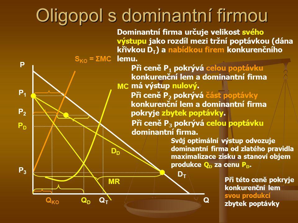 Oligopol s dominantní firmou V odvětví je jedna silná (dominantní) firma, jež stanovuje cenu a ostatní menší firmy (konkurenční lem) tuto cenu přebírají – chovají se tedy jako firmy v DK V odvětví je jedna silná (dominantní) firma, jež stanovuje cenu a ostatní menší firmy (konkurenční lem) tuto cenu přebírají – chovají se tedy jako firmy v DK Firmy konkurenčního lemu přebírají cenu a maximalizují zisk za předpokladu rovnosti přejímané ceny a MC každé z nich: Firmy konkurenčního lemu přebírají cenu a maximalizují zisk za předpokladu rovnosti přejímané ceny a MC každé z nich: P = MC i (q i ) Součtem křivek MC každé firmy získáme křivku nabídky konkurenčního lemu…