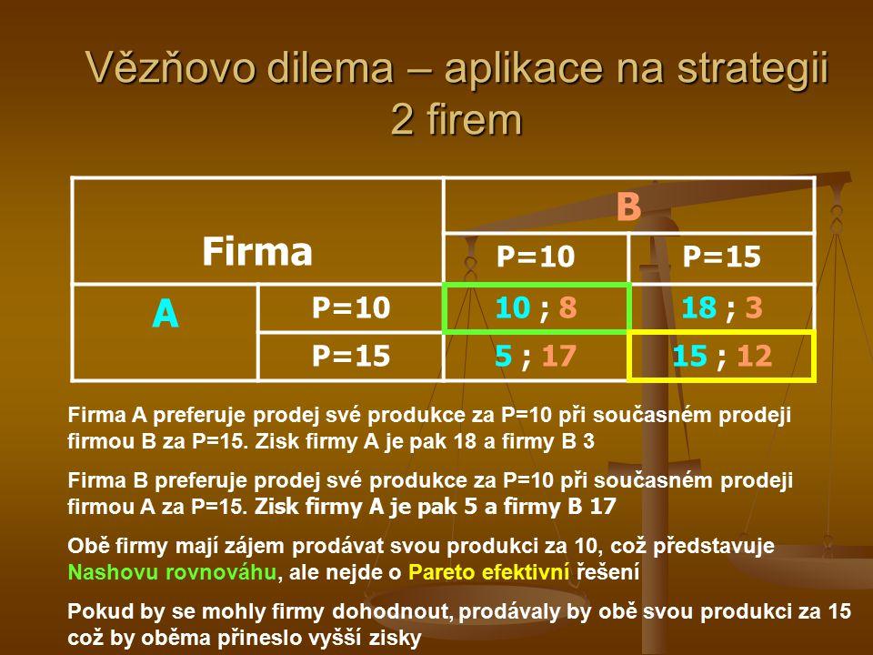 Vězňovo dilema VězeňB Nepřiznat se Přiznat se A Nepřiznat se 2 ; 2 5 ; 1 Přiznat se 1 ; 5 3 ; 3 Oba podezřelí na nabídku reagují racionálně, čili se p
