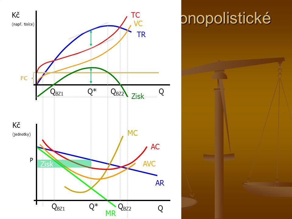 Optimální rozsah produkce monopolně konkurenční firmy Q MK MC = S AC MR D = AR A P MK P A Q A P i Q i MK Zisk Zisk monopolně konkurenční firmy je oproti monopolní firmě menší.