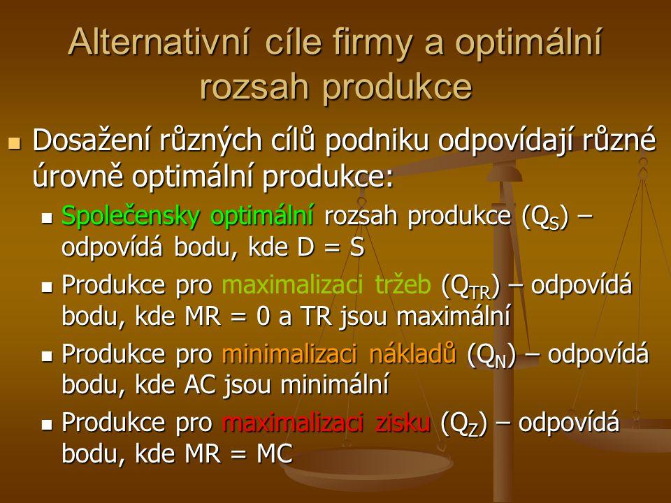 Optimální rozsah produkce monopolní firmy Q M MC AC MR D = AR E P MP M P 1 Q 1 P i Q i M Zisk Ztráta N V bodě N by monopolní firma minimalizovala ztrátu dosažením nulového zisku Na optimální rozsah produkce firmy by měla vliv také různá výše AC (resp.