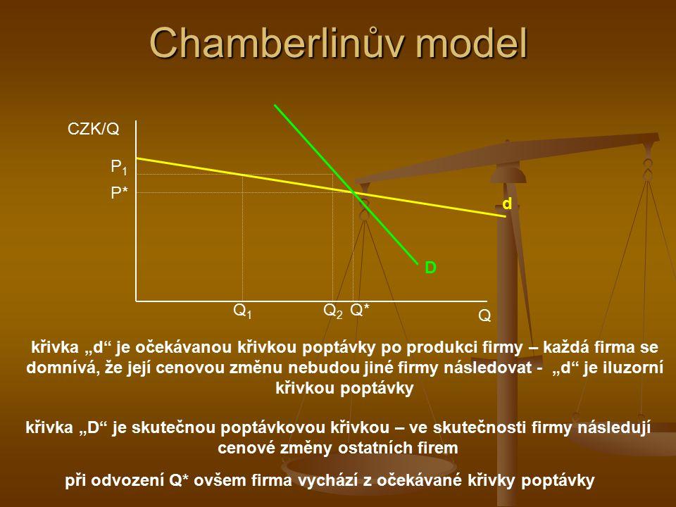 """Chamberlinův model základem jsou dva typy individuálních poptávkových křivek: CZK/Q Q d Q* P* d – zahrnuje předpoklad, že ostatní firmy nebudou následovat změnu ceny provedenou sledovanou firmou – proto """"d hodně elastická D D – zahrnuje předpoklad, že změní-li firma cenu, ostatní firmy ji budou následovat – D méně elastická P1P1 Q1Q1 Q2Q2"""