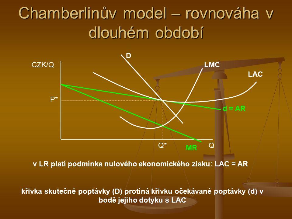 Chamberlinův model – formování rovnováhy firma rozhoduje o výstupu na základě průsečíku MC a MR 1 – vyrábí výstup Q d1 (který očekává, že také prodá) za cenu P 1 skutečná poptávka je ovšem jiná – za cenu P 1 prodá pouze výstup Q D1 (skutečný realizovatelný výstup) firma snižuje svou očekávanou poptávku z d 1 na d 2 … CZK/Q Q d1d1 D P1P1 Q d1 Q D1 MR 1 MC d2d2 MR 2 Q* … až dokud se očekávaný (Q d ) a realizovatelný (Q D ) výstup nevyrovnají.