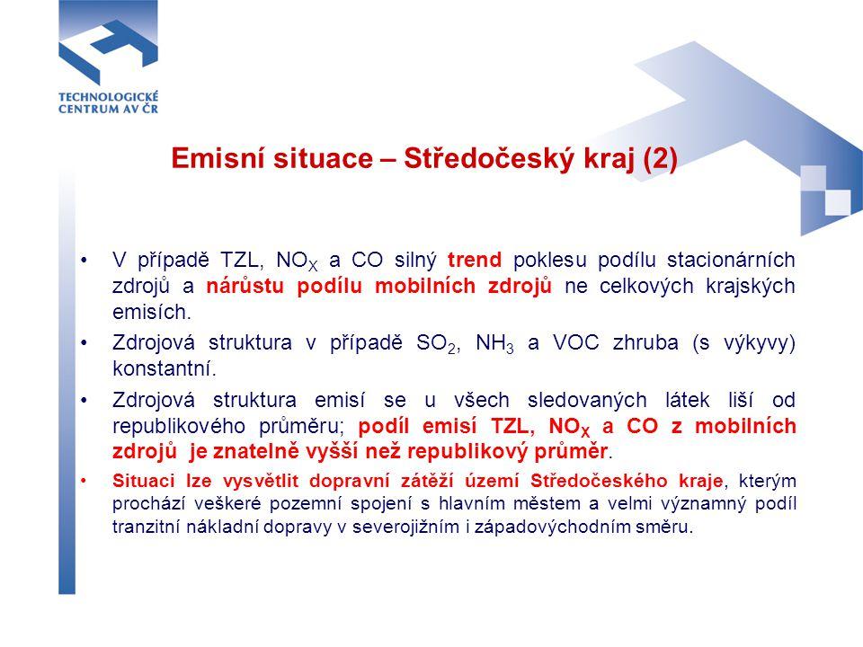 Emisní situace – Středočeský kraj (2) V případě TZL, NO X a CO silný trend poklesu podílu stacionárních zdrojů a nárůstu podílu mobilních zdrojů ne ce
