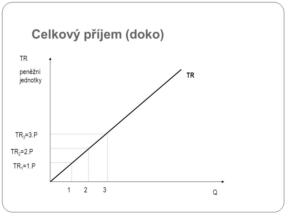 Celkový příjem (doko) TR peněžní jednotky Q 123 TR 1 =1.P TR 2 =2.P TR 3 =3.P