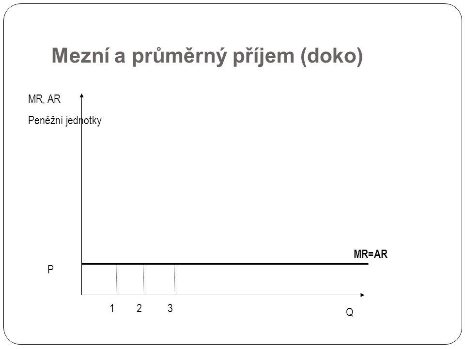 Mezní a průměrný příjem (doko) MR=AR MR, AR Peněžní jednotky Q 123 P