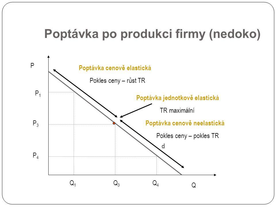 Poptávka po produkci firmy (nedoko) d P Q P1P1 Q1Q1 P3P3 Q3Q3 Q4Q4 P4P4 Poptávka cenově elastická Pokles ceny – růst TR Poptávka cenově neelastická Pokles ceny – pokles TR Poptávka jednotkově elastická TR maximální