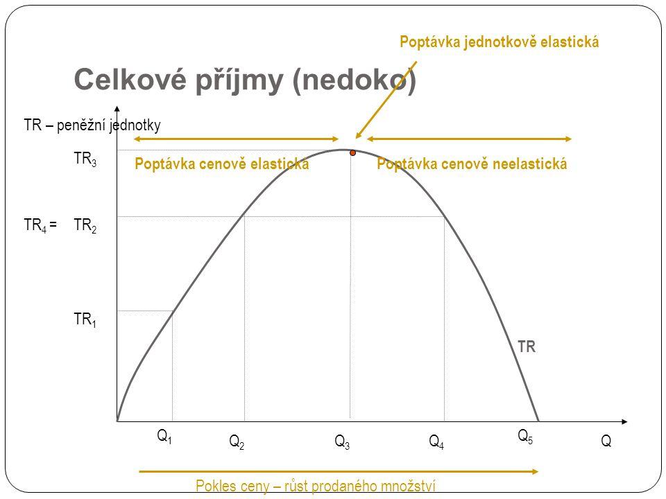 Celkové příjmy (nedoko) TR TR – peněžní jednotky Q Q1Q1 TR 1 Q2Q2 TR 2 Q3Q3 Pokles ceny – růst prodaného množství TR 3 Q4Q4 TR 4 = Poptávka cenově elastickáPoptávka cenově neelastická Poptávka jednotkově elastická Q5Q5