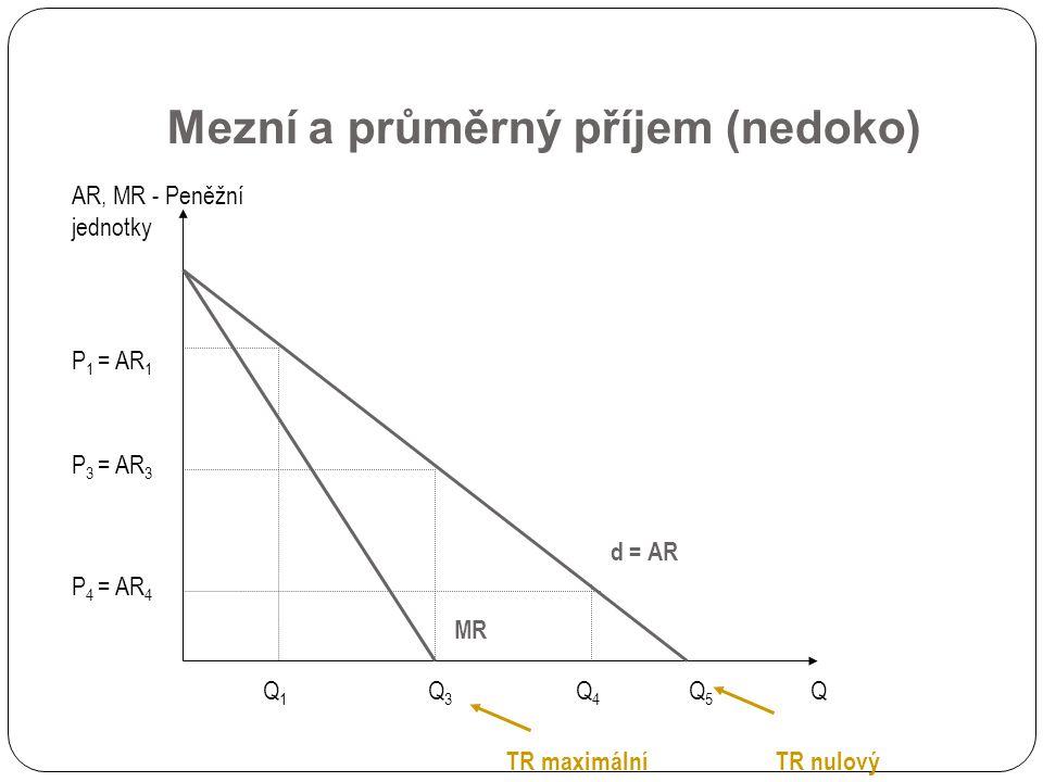 Mezní a průměrný příjem (nedoko) d = AR AR, MR - Peněžní jednotky Q P1P1 Q1Q1 P3P3 Q3Q3 Q4Q4 P4P4 = AR 1 = AR 3 = AR 4 MR Q5Q5 TR maximálníTR nulový