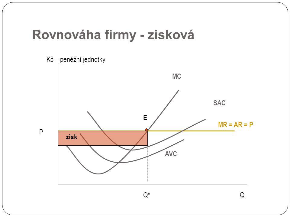 Rovnováha firmy - zisková Q Kč – peněžní jednotky MC P MR = AR = P Q* E AVC SAC zisk