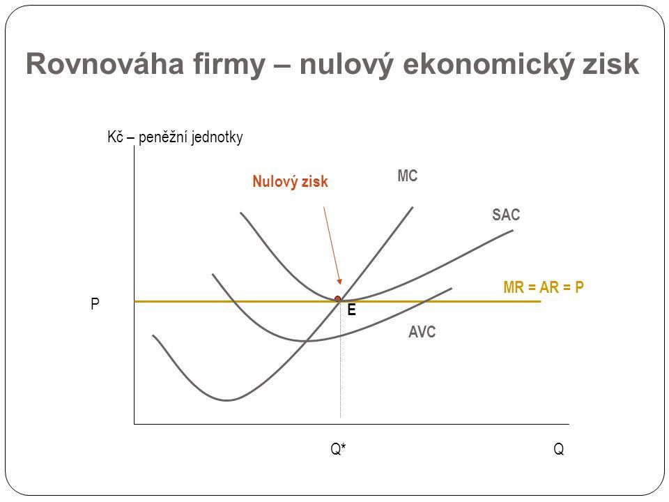 Rovnováha firmy – nulový ekonomický zisk Q Kč – peněžní jednotky MC P MR = AR = P Q* E AVC SAC Nulový zisk